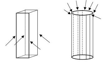Ilustrasi penjelasan penyebab kekuatan yang berbeda dari pilar balok dan tabung. Sumber gambar: http://www.prioritaspendidikan.org/id/post/380