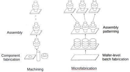 Ilustrasi perbandingan proses pembuatan komponen mekanis biasa dengan proses mikrofabrikasi untuk pembuatan MEMS. Pada proses mikrofabrikasi, MEMS dalam jumlah banyak diproduksi dalam waktu bersamaan, dimulai dari skala besar kemudian 'dipotong-potong' menjadi ukuran yang lebih kecil. Sedangkan pada proses permesinan yang umum, proses dimulai dari pembuatan masing-masing komponen, kemudian disusun menjadi sesuatu yang siap pakai.