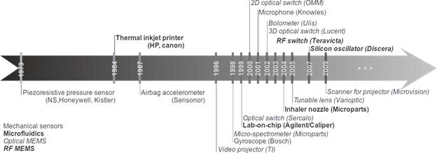 Garis besar perkembagan berbagai jenis MEMS yang berpengaruh pada kehidupan kita dari tahun ke tahun.