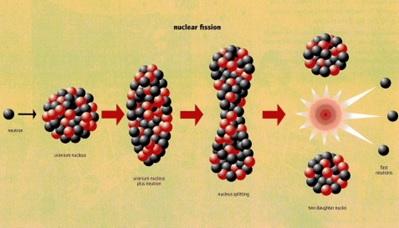 Proses terjadinya reaksi fisi. Sumber gambar: http://www.knutsford-scibar.co.uk