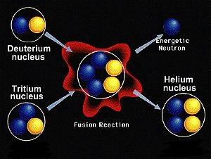 Proses terjadinya reaksi fusi. Sumber gambar: http://www.worsleyschool.net