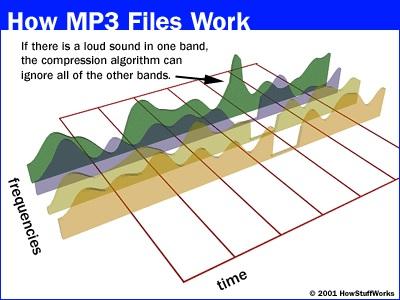Ilustrasi kompresi gelombang suara dalam mp3. Sumber gambar: computer.howstuffworks.com.