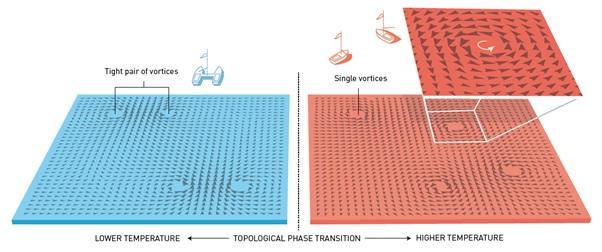 Transisi fase yang terkait topologi terjadi ketika vorteks-vorteks spin yang tadinya berpasangan erat mendadak saling terpisah dan bermain sendiri-sendiri. Analoginya dengan kapal layar yang bergerak mengikuti di pusaran air. Ketika pusaran air terletak begitu dekatnya, dua kapal layar bisa dianggap suatu kesatuan menuju arah yang sama. Ketika pusaran air terpisah jauh, kapal layar itu menjadi entitas yang berbeda.