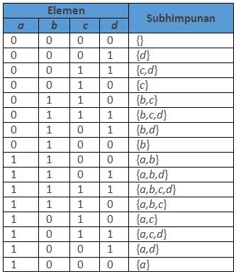 Tabel contoh metode minimal change order.