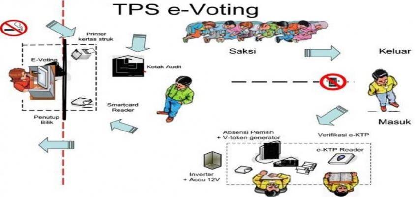 Ilustrasi TPS e-voting. Sumber gambar: http://www.evotingindonesia.com/