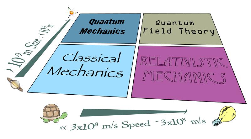 Apakah Fisika Klasik Salah dalam Mendeskripsikan Fenomena Alam?