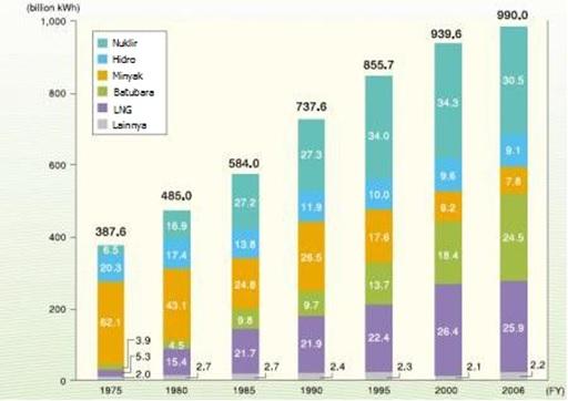 Produksi listrik di Jepang berdasarkan jenis bahan bakar yang digunakan.