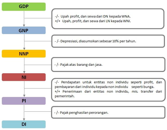 GDP dan Ukuran Pendapatan Lainnya.
