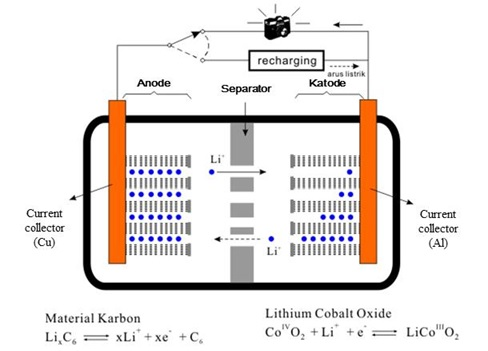 Struktur Baterai Litium-ion (sumber: Chemistry Today 2009, vol. 463, hal. 21, dengan perubahan).
