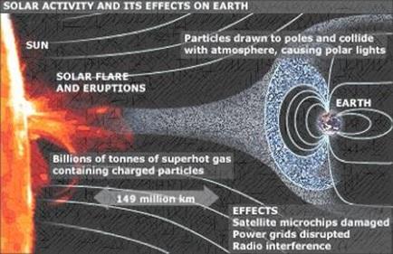 Gambaran sederhana mengenai efek aktivitas Matahari terhadap Bumi.