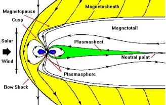 Skema magnetosfer bumi. Bumi sendiri berada di sumbu antara dua daerah yang berwarna biru. Terlihat betapa besarnya magnetosfer melindungi Bumi.