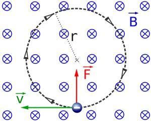 Gaya Lorentz (F) pada muatan yang bergerak (v) di bawah pengaruh medan magnet B.
