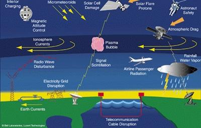 Berbagai efek badai geomagnetik akibat partikel angin Matahari.