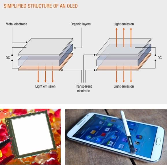 Gambar atas: Prinsip kerja organic light emitting diode (OLED) (sumber: Osram). Gambar bawah: Contoh OLED untuk aplikasi lampu (sumber: Philips), dan juga layar monitor pada handphone Samsung Galaxy.