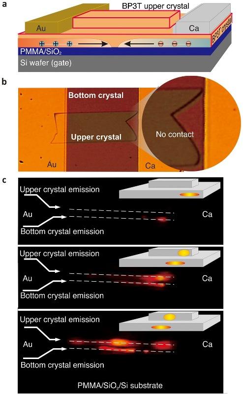 (a) Prinsip kerja dari SCLET terbaru. Terlihat bagaimana kombinasi struktur ambipolar transistor yang bersifat sebagai saklar arus baik untuk pembawa muatan hole dan juga electron. Karena hole dan electron bisa bekerja bersama-sama di devais ini, keduanya bisa bertemu dan menghasilkan cahaya. Di struktur terbaru ini, digunakan dua buah kristal organik, dimana satu berfungsi sebagai pembangkit cahaya dan yang satu lagi berfungsi sebagai cermin tempat berpantulnya cahaya. (b) Penampakan dari kedua kristal tersebut. (c) Cahaya yang diemisikan oleh devais ini, dilihat dari sisi tepian kristal tunggalnya. Adapun spektrum dari cahaya ini menunjukkan sifat-sifat yang menyerupai cahaya laser. Sumber gambar: S. Z. Bisri et. al. Sci. Rep. 2, 985 (2012).