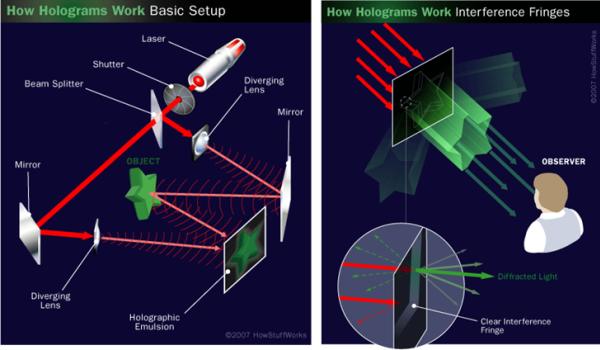 (Kiri) Proses terbentuknya hologram dari seperangkat alat optik; (Kanan) Proses teramatinya hologram oleh pengamat. Sumber gambar: http://www.howstuffworks.com/