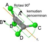 Pada ilustrasi operasi rotasi-refleksi ini mula-mula kita melakukan rotasi 90 derajat (C4) terhadap dua atom A→A' dan B→B', kemudian mencerminkannya hingga A' dan B' berhimpit dengan C dan D.