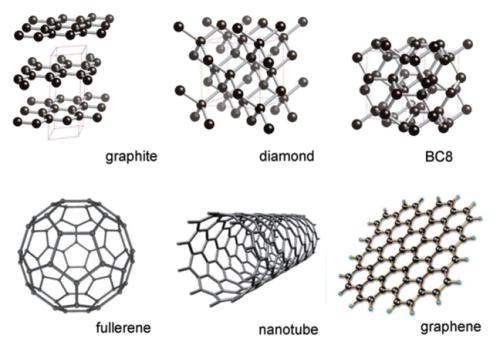 Berbagai macam alotrop (bentuk nyata) dari material karbon.