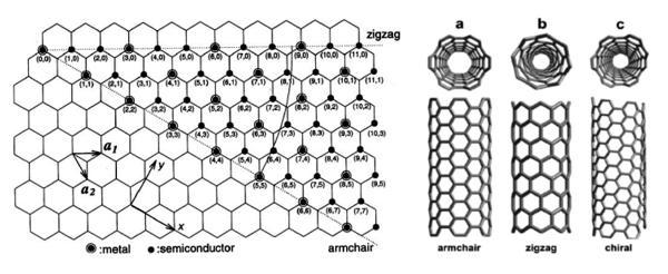 Arah gulungan yang berbeda dari lembaran graphene menentukan struktur geometri CNTs berbeda: (a) armchair, (b) zigzag, dan (c) chiral.