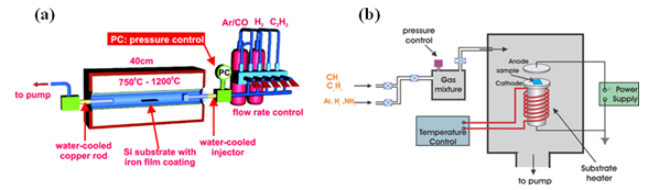 Skema metode CVD untuk sintesis CNT: (a) thermal CVD, (b) plasma-enhanced CVD (http://www.fy.chalmers.se/atom/research/nanotubes/experimental.xml)