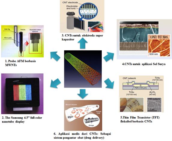 Beberapa aplikasi CNT. Sumber gambar 1-2: Ajayan dan Zhou, Topics Appl. Phys. 80, 391–425 (2001), Sumber gambar 3-5: De Volder dkk, Science 339, 535 (2013); Gambar 6 diambil dari Nanointegris.