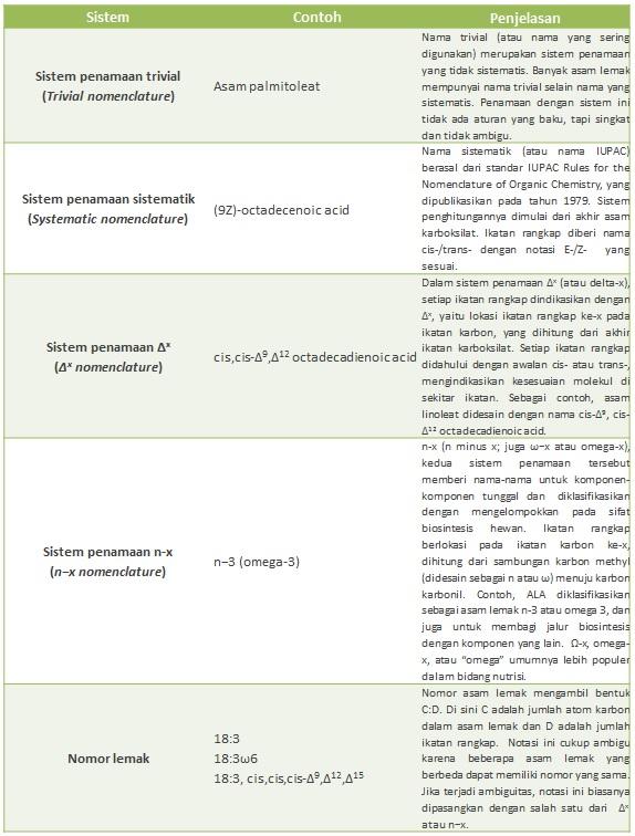 Tabel 1. Sistem penamaan asam lemak (sumber: http://en.wikipedia.org/wiki/Fatty_acid).