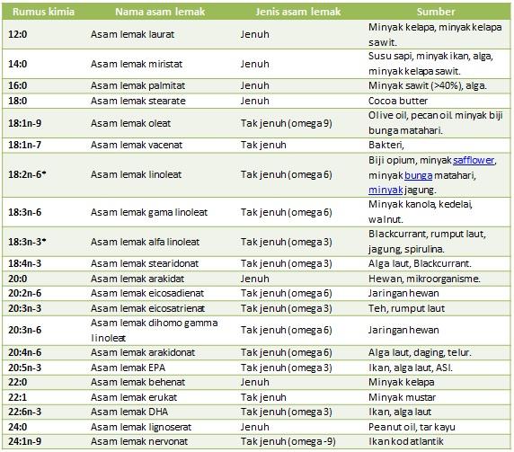 Tabel 2. Beberapa jenis asam lemak. Simbol * menandai asam lemak esensial.
