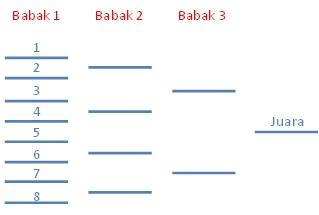 Contoh sistem gugur untuk 8 peserta.