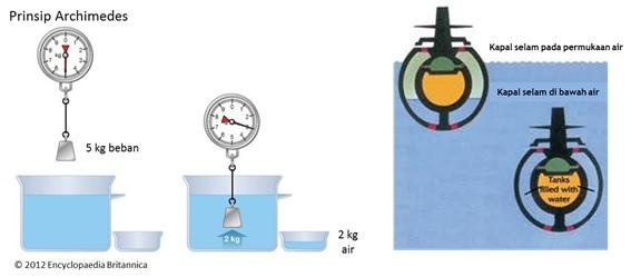 Ilustrasi dari prinsip Archimedes dan benda terapung, serta prinsip kerja kapal selam.