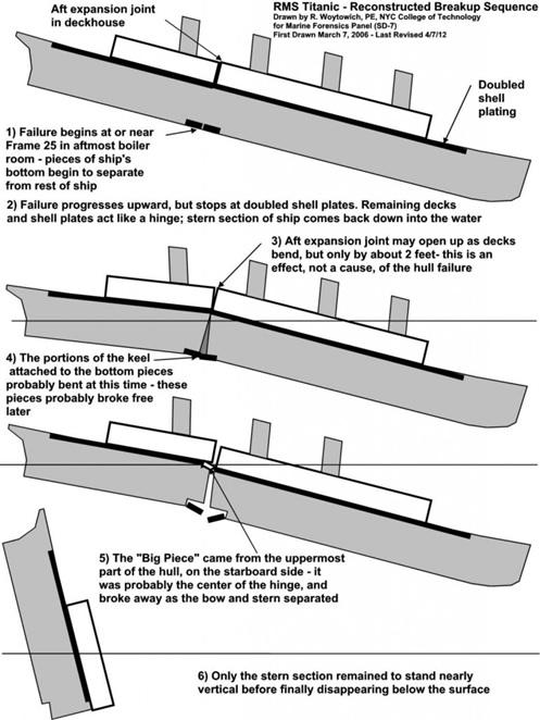 Ilustrasi tenggelamnya Titanic (diambil dari Scientific American).