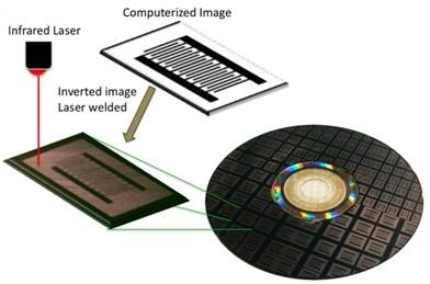 Metode membuat pola polimer beresolusi tinggi: sebuah laser inframerah membuat pola dari gambar yang dihasilkan komputer pada sebuah DVD berlapis nanofiber polyaniline konduktif (sumber gambar:  http://phys.org/news/2011-09-electronic-devices-ordinary-cds-dvds.html).