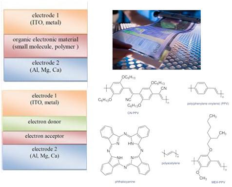 Struktur, material dan aplikasi sel surya organik (gambar dari: http://en.wikipedia.org/wiki/Organic_Photovoltaic).