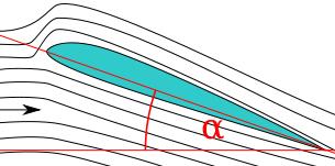 """α adalah """"angle of attack"""" dari pesawat."""