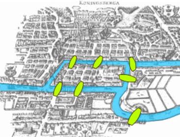 Ilustrasi Kota Königsberg beserta ketujuh jembatannya.