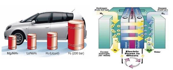 Mobil berteknologi hidrida dan teknologi fuel cell. Sumber gambar: http://dc399.4shared.com dan http://www.carsdata.net
