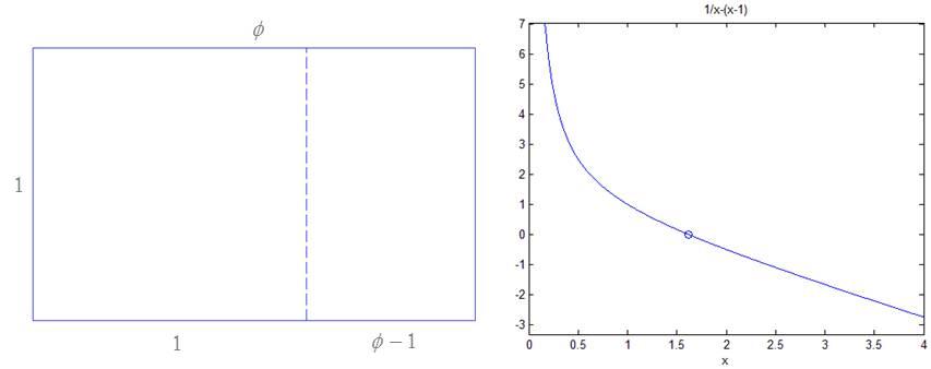 Gambar kiri: ilustrasi golden rectangle. Gambar kanan: Grafik fungsi golden ratio.