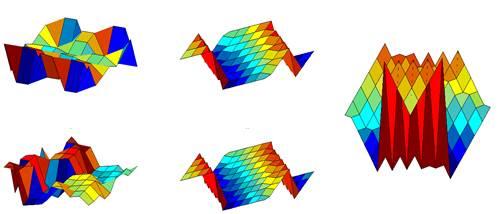 Visualisasi 3-D matriks magic square dengan menggunakan MATLAB.