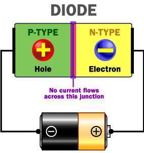 Pada skema ini arus listrik tidak akan mengalir di persambungan diode (gambar dari http://howstuffworks.com).