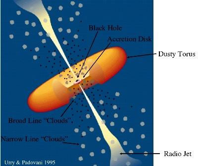 Bagian-bagian dasar pada Quasar.