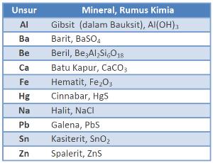 Tabel mineral dari beberapa elemen umum.