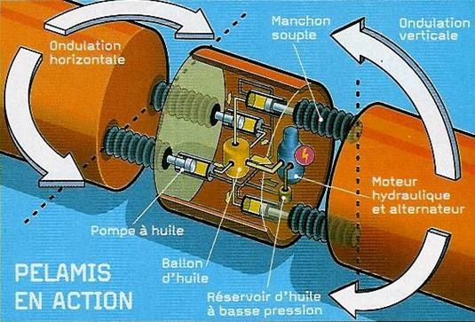 Pelamis Power Module. Sumber gambar: http://www.pelamiswave.com/media-centre