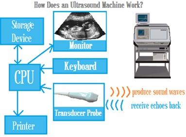 Suara ultrasonik untuk memeriksa kandungan janin. Sumber gambar: http://ultrasoundtechniciancenter.org/