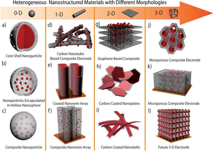 Ilustrasi beragam material nano.