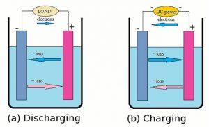 Proses pengosongan (discharging) dan pengisian (charging) muatan. Gambar dari: http://large.stanford.edu/